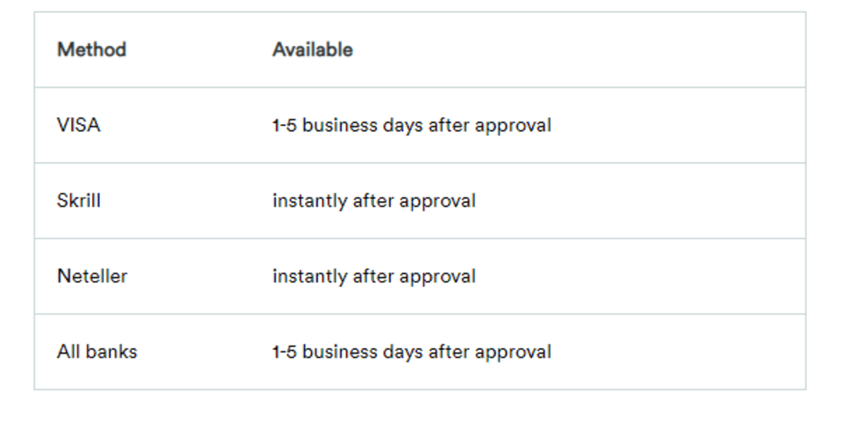 Casumo Casino withdrawl options and how fast the money arrives https://www.onlinecasinorank.org